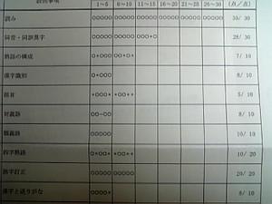 漢検準2級合格しました